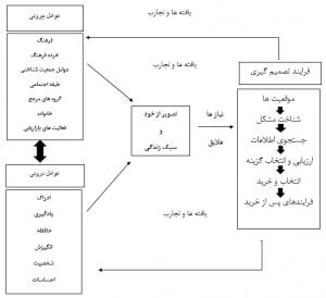مدل الگوی رفتاری افراد در رویارویی با تصمیم های جدید برای خرید ، ارائه شده توسط هاوکینتز